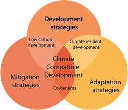 Climate Compatible Development